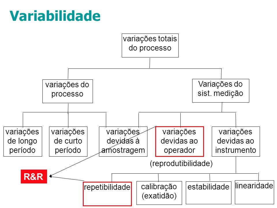 Variabilidade R&R Variações do sist. medição