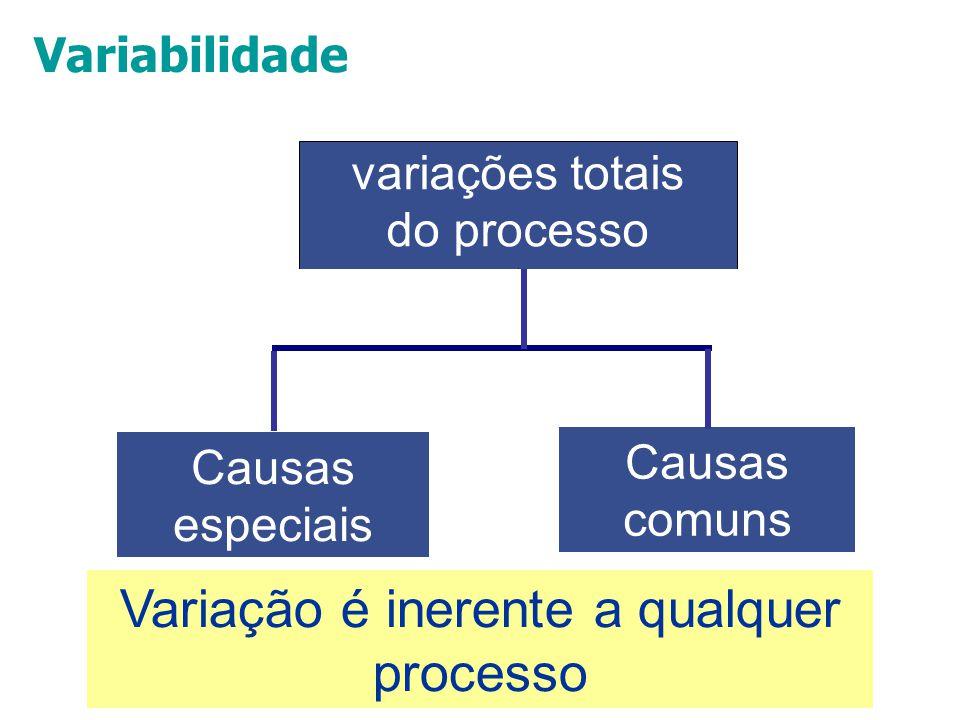 Variação é inerente a qualquer processo