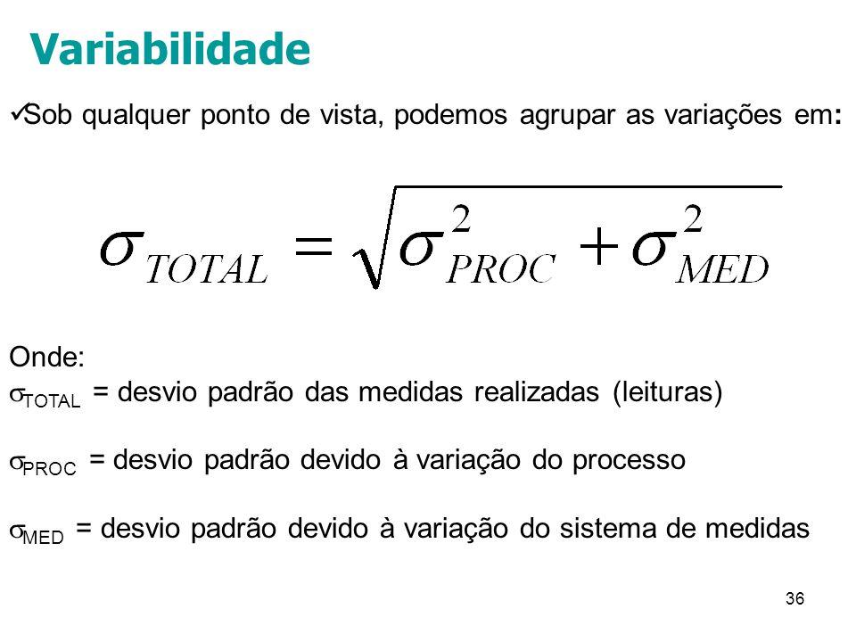 Variabilidade Sob qualquer ponto de vista, podemos agrupar as variações em: Onde: TOTAL = desvio padrão das medidas realizadas (leituras)