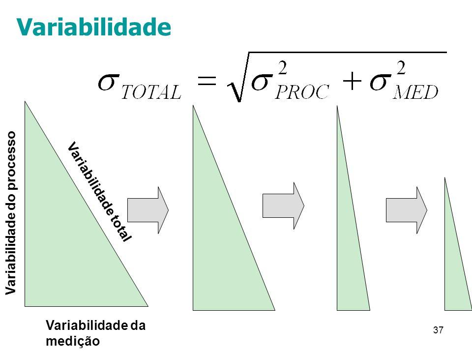 Variabilidade Variabilidade do processo Variabilidade total