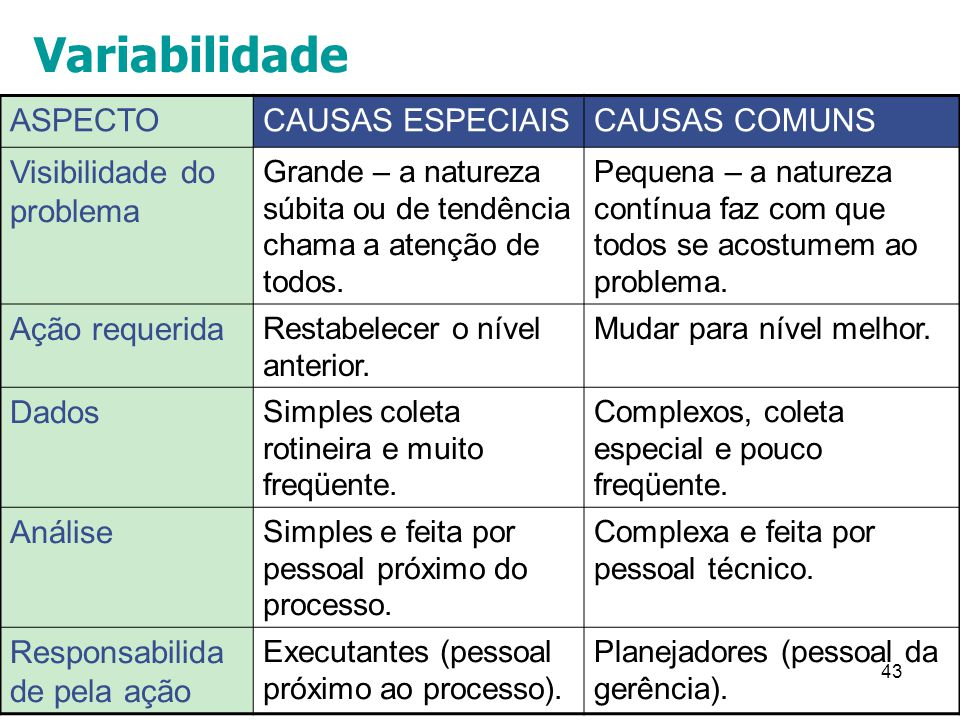 Variabilidade ASPECTO CAUSAS ESPECIAIS CAUSAS COMUNS