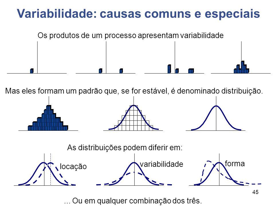 Variabilidade: causas comuns e especiais