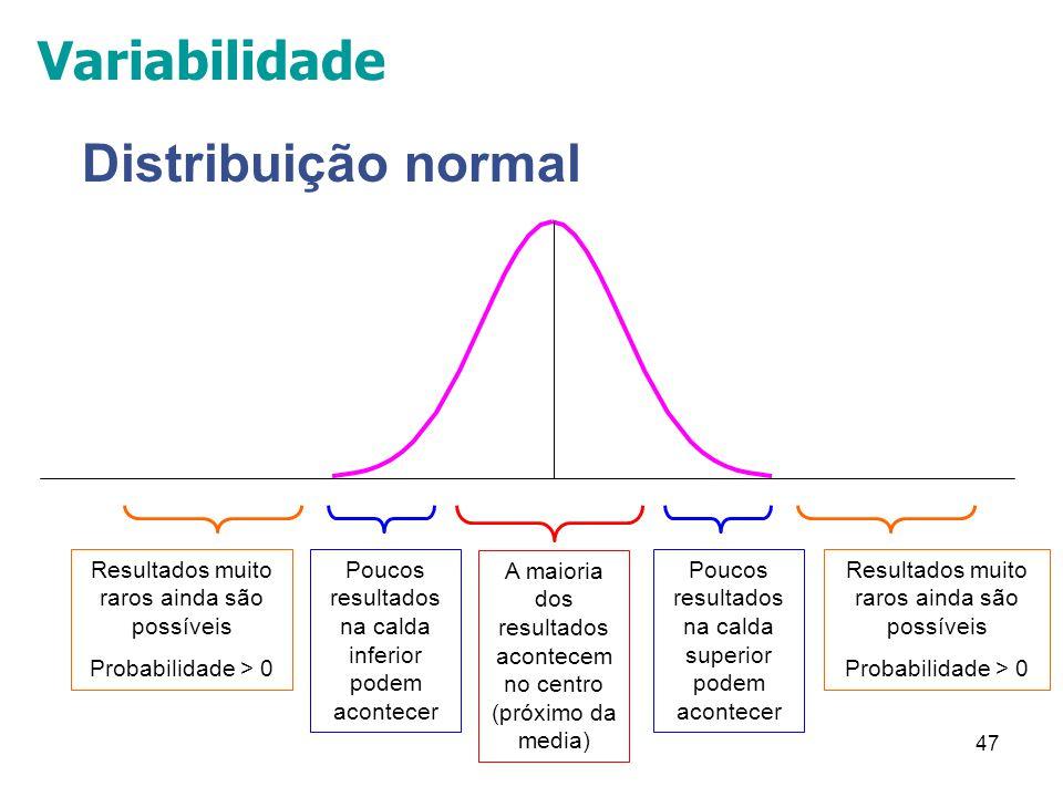 Variabilidade Distribuição normal