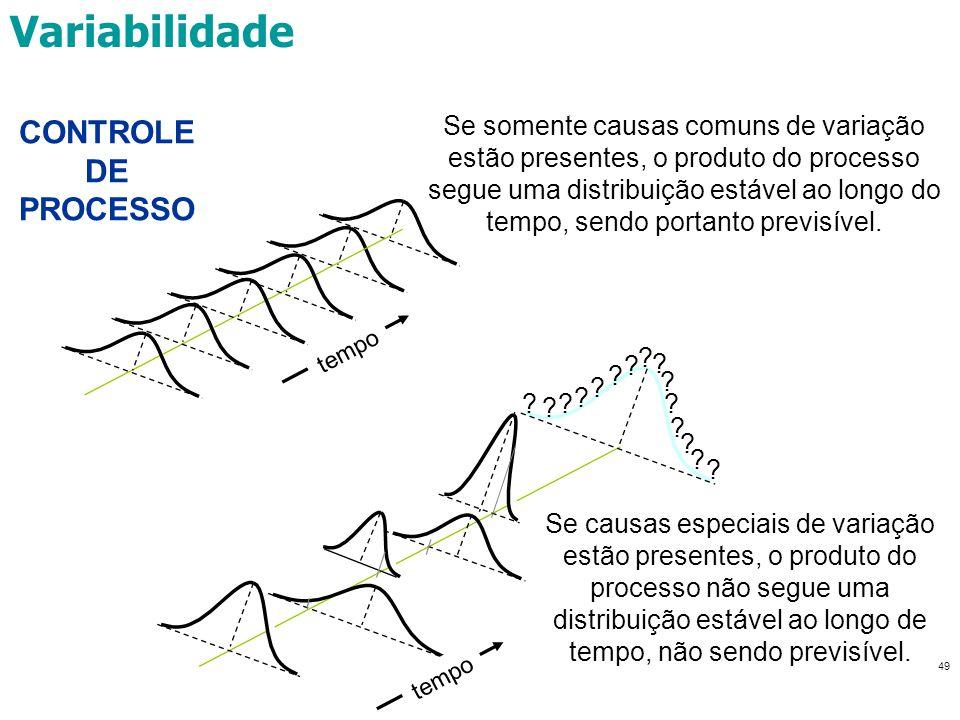 Variabilidade CONTROLE DE PROCESSO