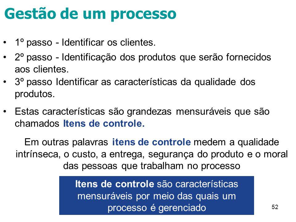 Gestão de um processo 1º passo - Identificar os clientes.