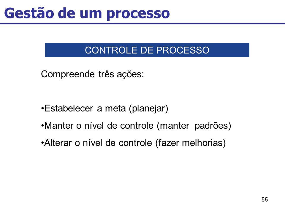 Gestão de um processo CONTROLE DE PROCESSO Compreende três ações: