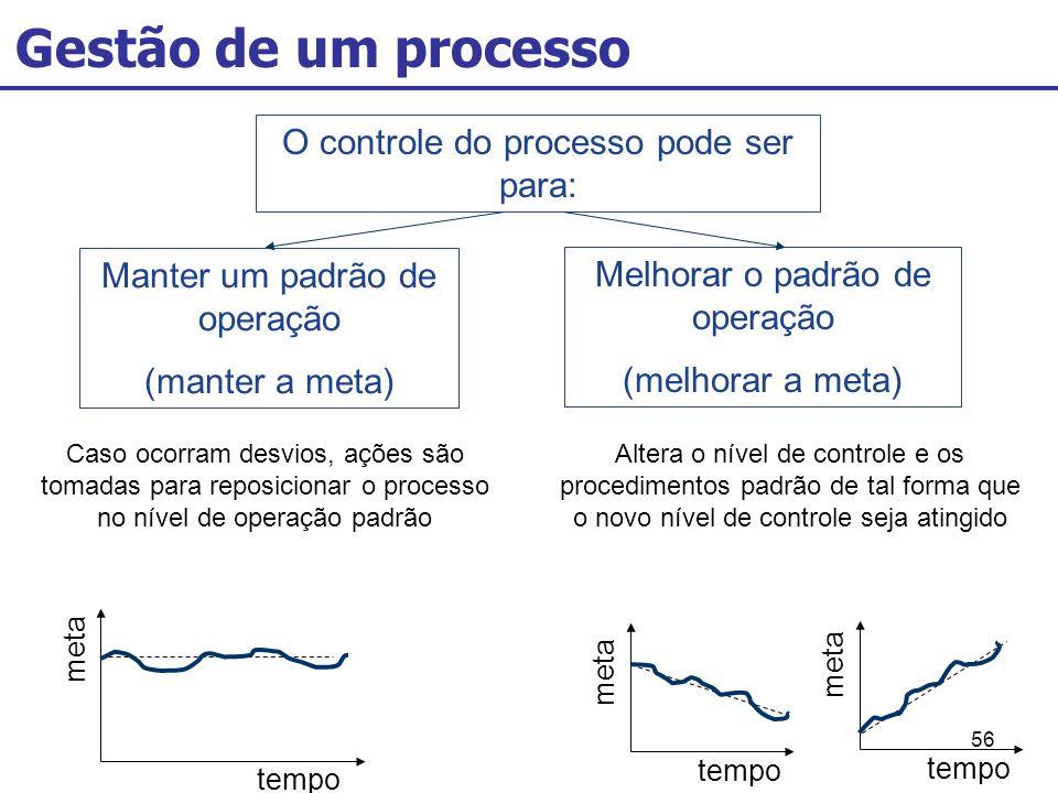 Gestão de um processo O controle do processo pode ser para: