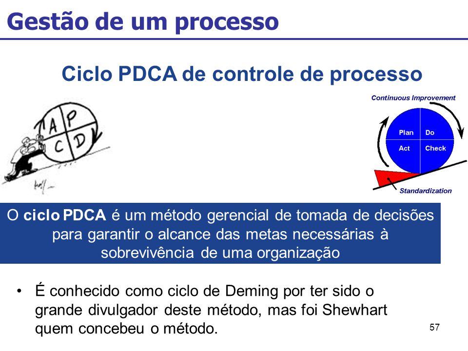 Ciclo PDCA de controle de processo