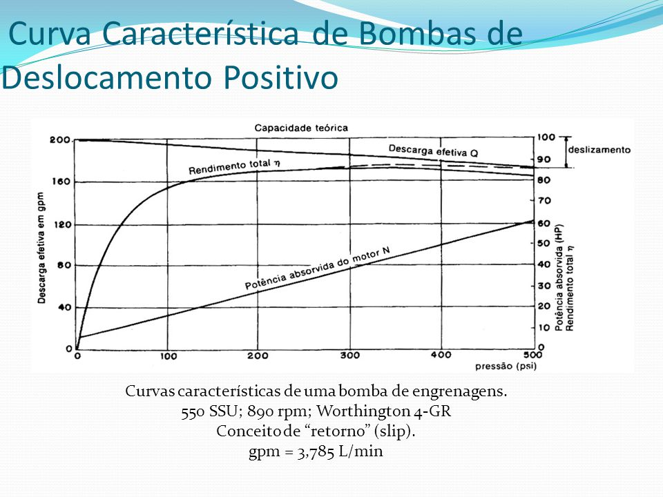 Curva Característica de Bombas de Deslocamento Positivo