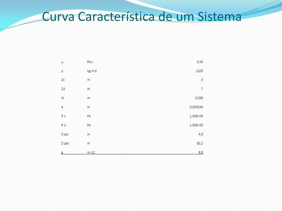 Curva Característica de um Sistema