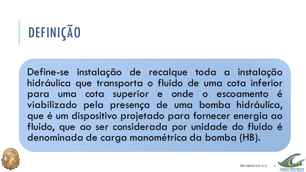 Definição Prof. Marcelo Silva, M. Sc.