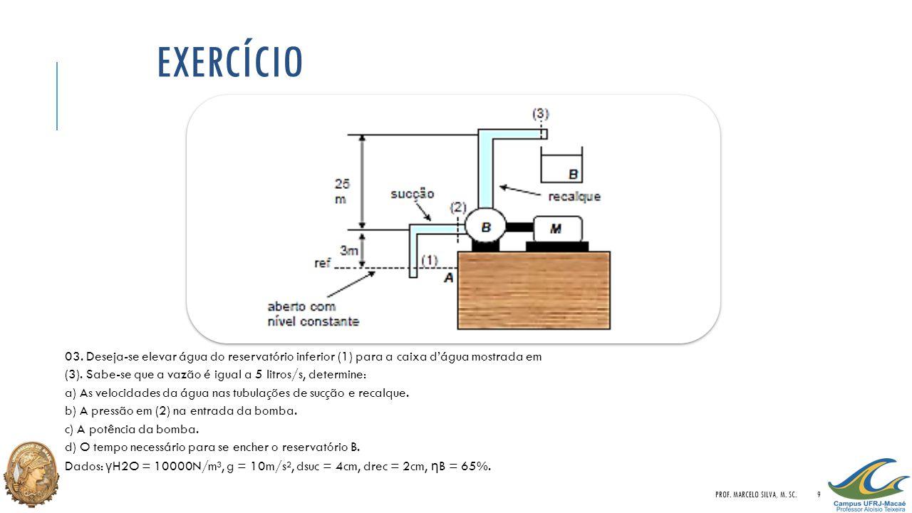 Exercício 03. Deseja-se elevar água do reservatório inferior (1) para a caixa d'água mostrada em.