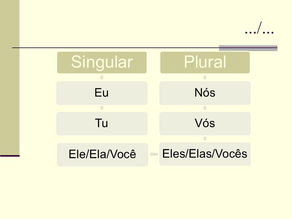 .../... Singular Eu Tu Plural Nós Vós Eles/Elas/Vocês Ele/Ela/Você