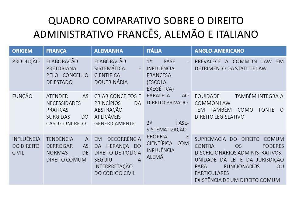 QUADRO COMPARATIVO SOBRE O DIREITO ADMINISTRATIVO FRANCÊS, ALEMÃO E ITALIANO