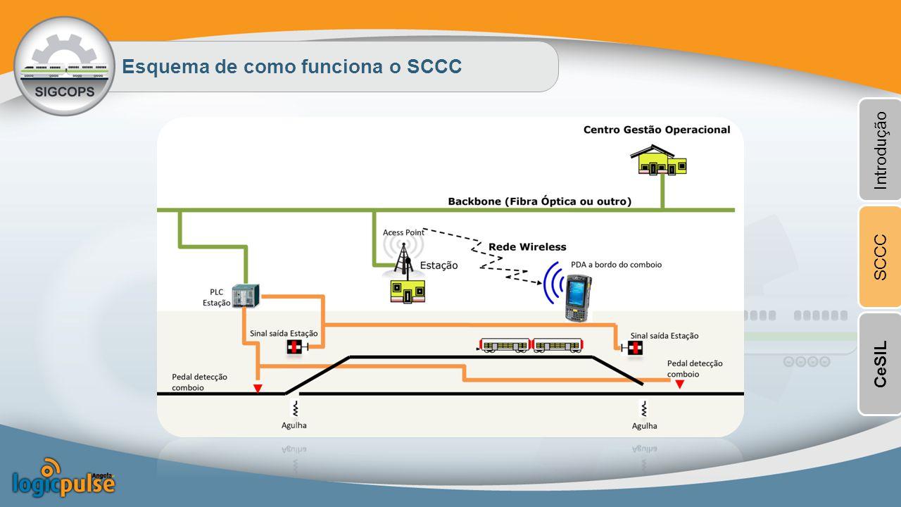 Esquema de como funciona o SCCC