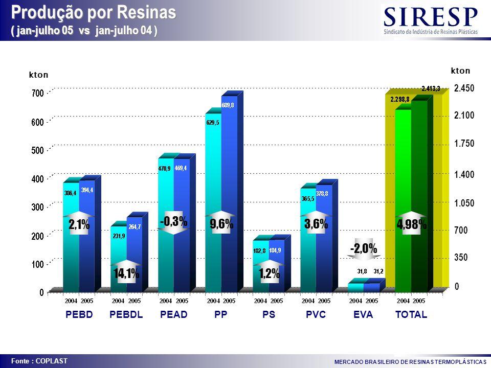 Produção por Resinas ( jan-julho 05 vs jan-julho 04 ) 2,1% -0,3% 9,6%