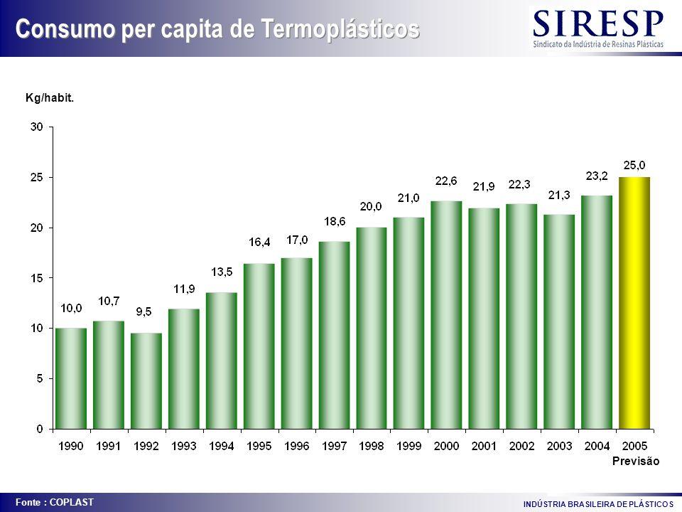 Consumo per capita de Termoplásticos