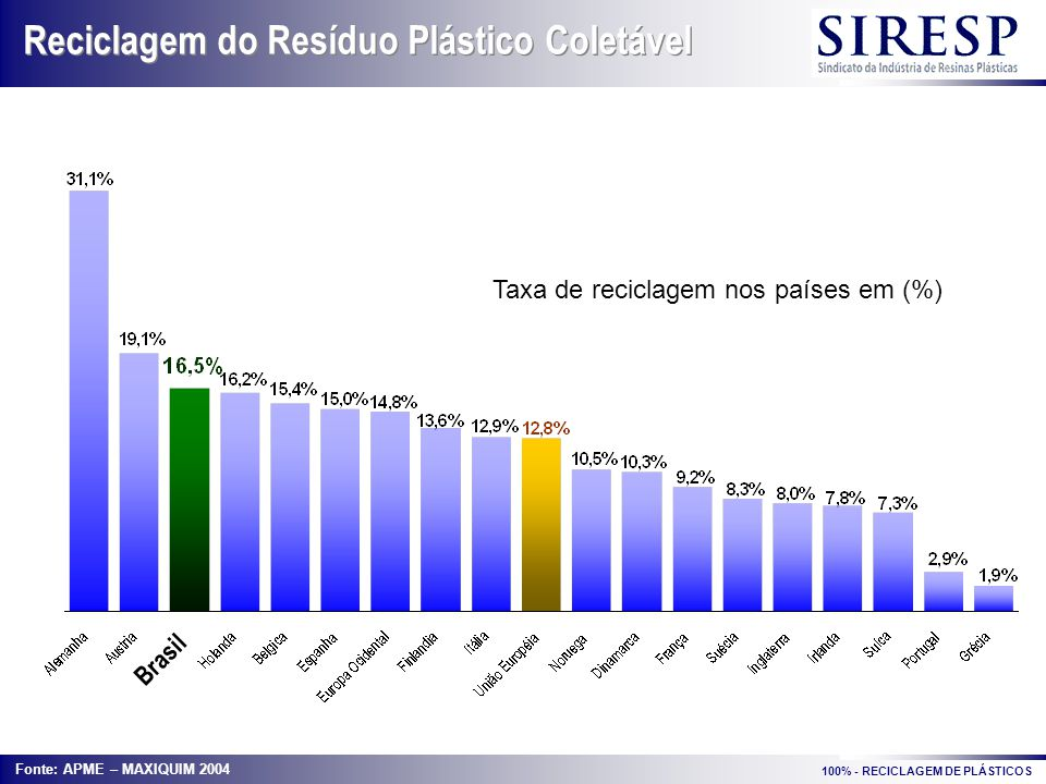 Reciclagem do Resíduo Plástico Coletável