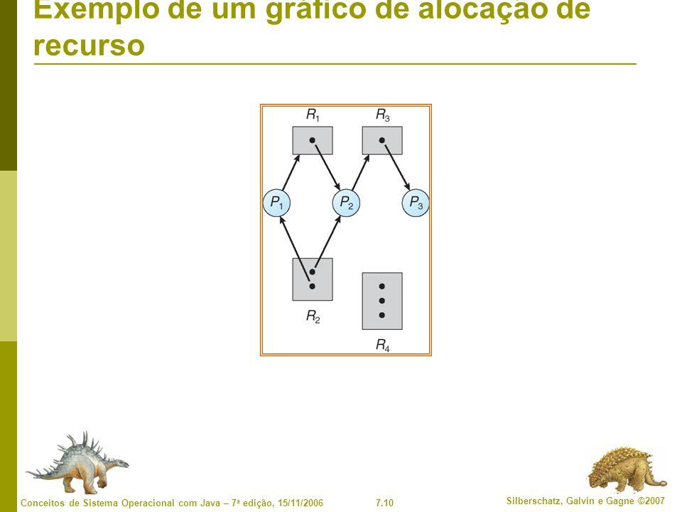 Exemplo de um gráfico de alocação de recurso