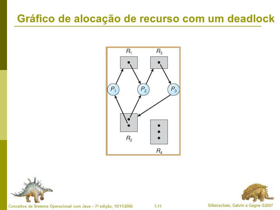 Gráfico de alocação de recurso com um deadlock