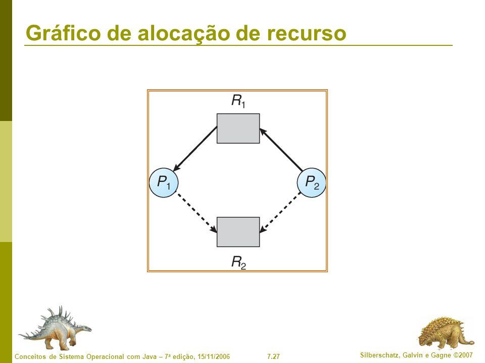 Gráfico de alocação de recurso