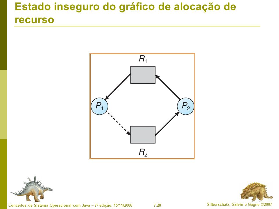 Estado inseguro do gráfico de alocação de recurso