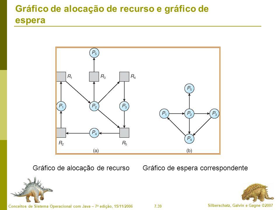 Gráfico de alocação de recurso e gráfico de espera
