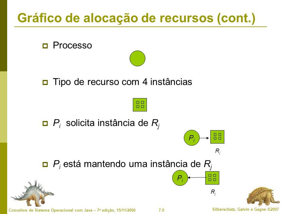 Gráfico de alocação de recursos (cont.)