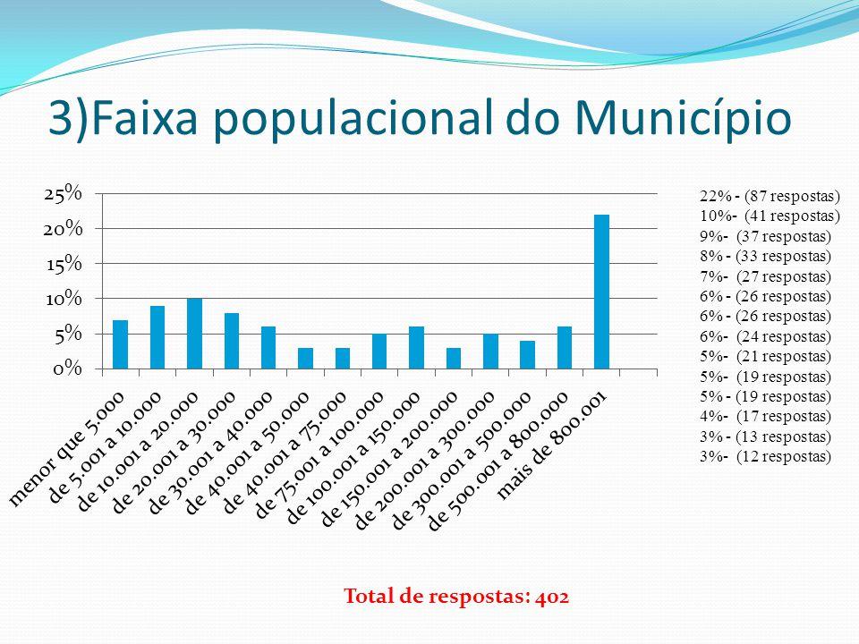 3)Faixa populacional do Município