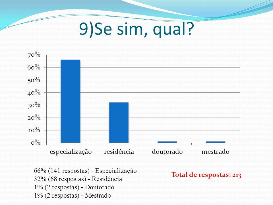 9)Se sim, qual 66% (141 respostas) - Especialização