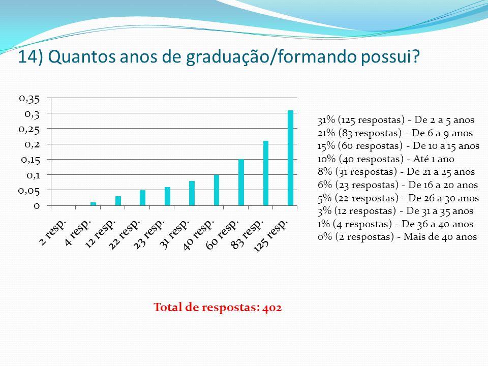 14) Quantos anos de graduação/formando possui