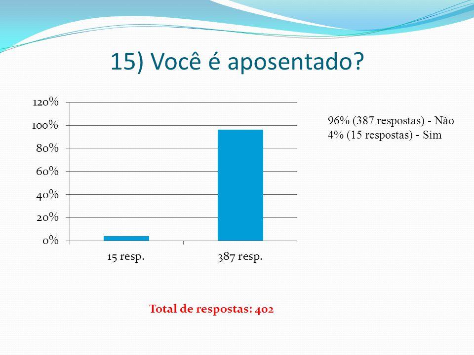 15) Você é aposentado 96% (387 respostas) - Não