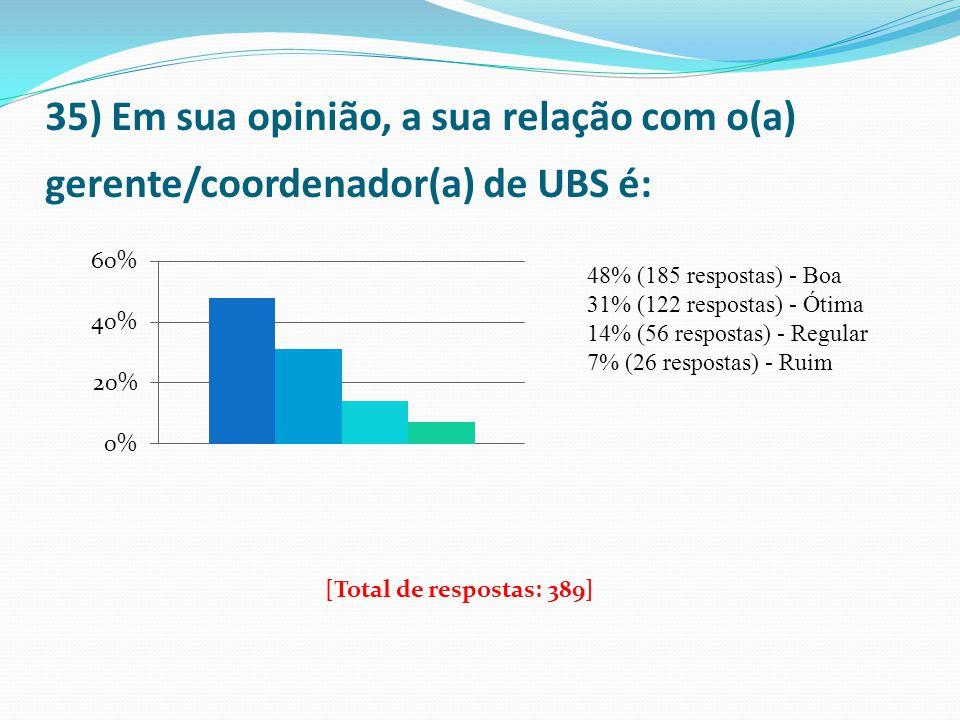 35) Em sua opinião, a sua relação com o(a) gerente/coordenador(a) de UBS é: