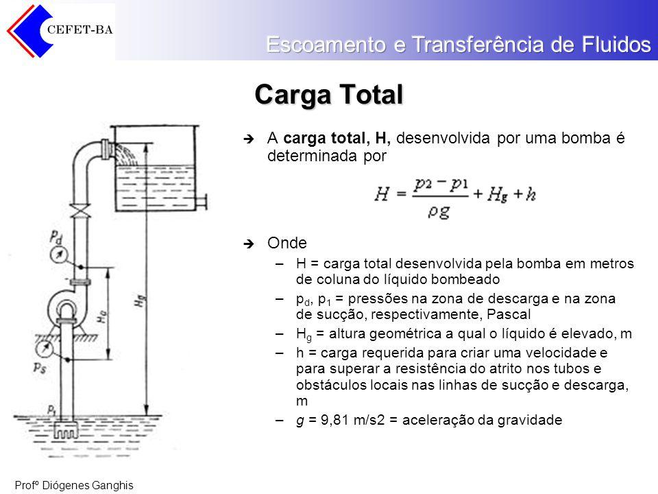 Carga Total A carga total, H, desenvolvida por uma bomba é determinada por. Onde.