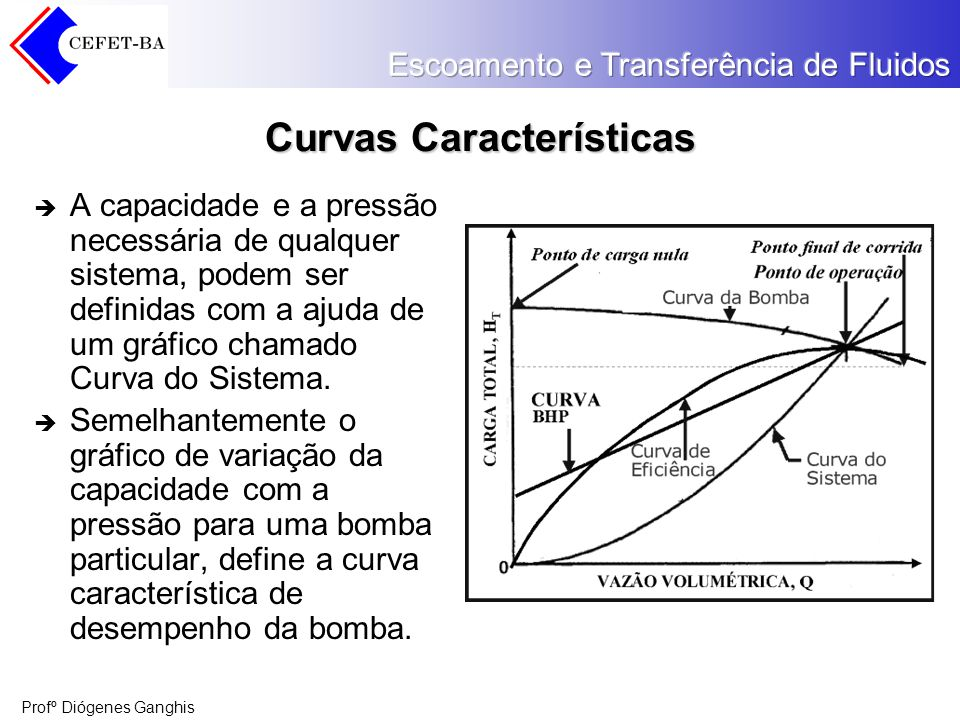 Curvas Características