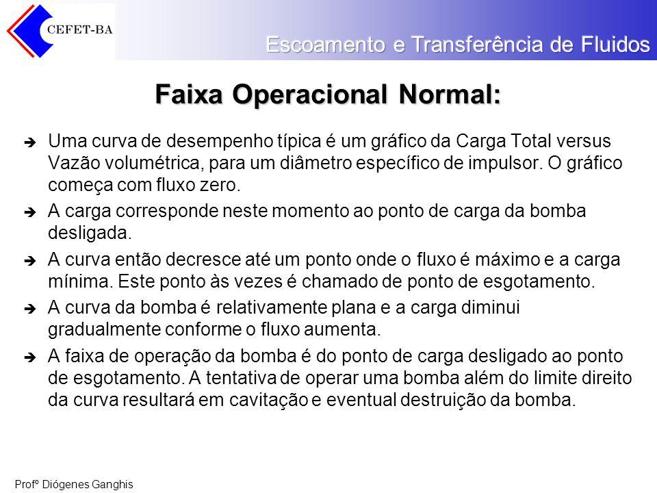 Faixa Operacional Normal: