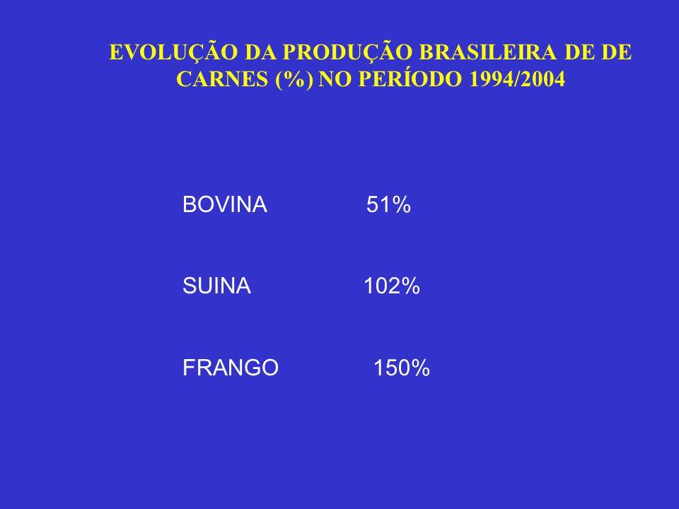 EVOLUÇÃO DA PRODUÇÃO BRASILEIRA DE DE CARNES (%) NO PERÍODO 1994/2004