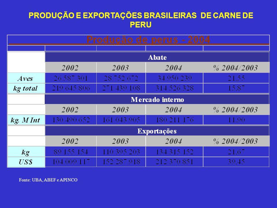 PRODUÇÃO E EXPORTAÇÕES BRASILEIRAS DE CARNE DE PERU