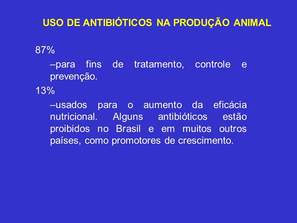 USO DE ANTIBIÓTICOS NA PRODUÇÃO ANIMAL