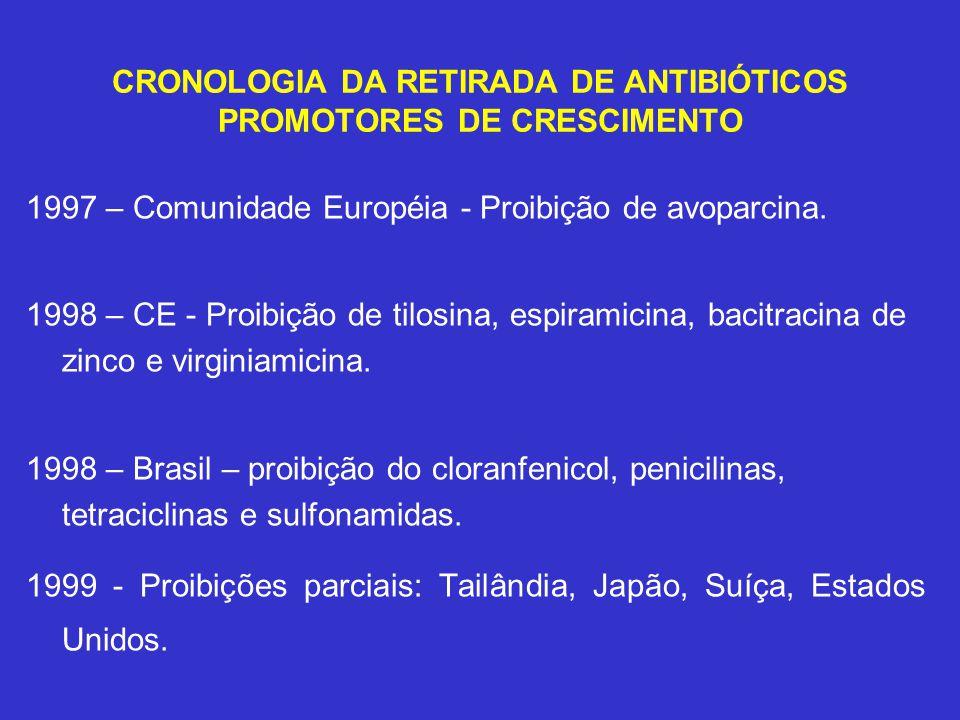 CRONOLOGIA DA RETIRADA DE ANTIBIÓTICOS PROMOTORES DE CRESCIMENTO