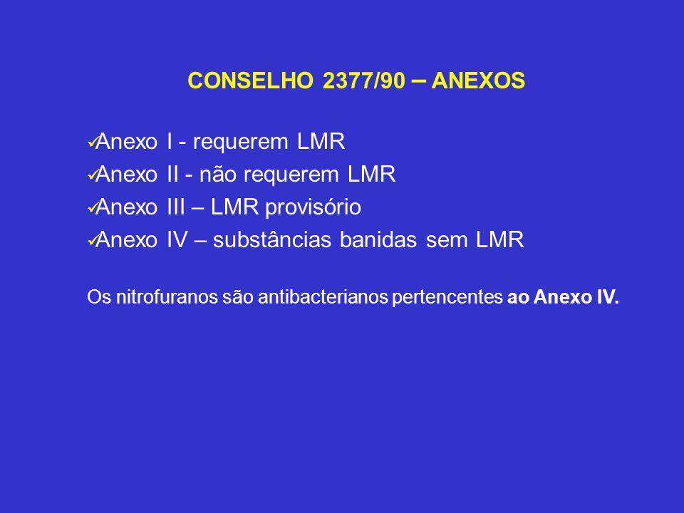 Anexo II - não requerem LMR Anexo III – LMR provisório