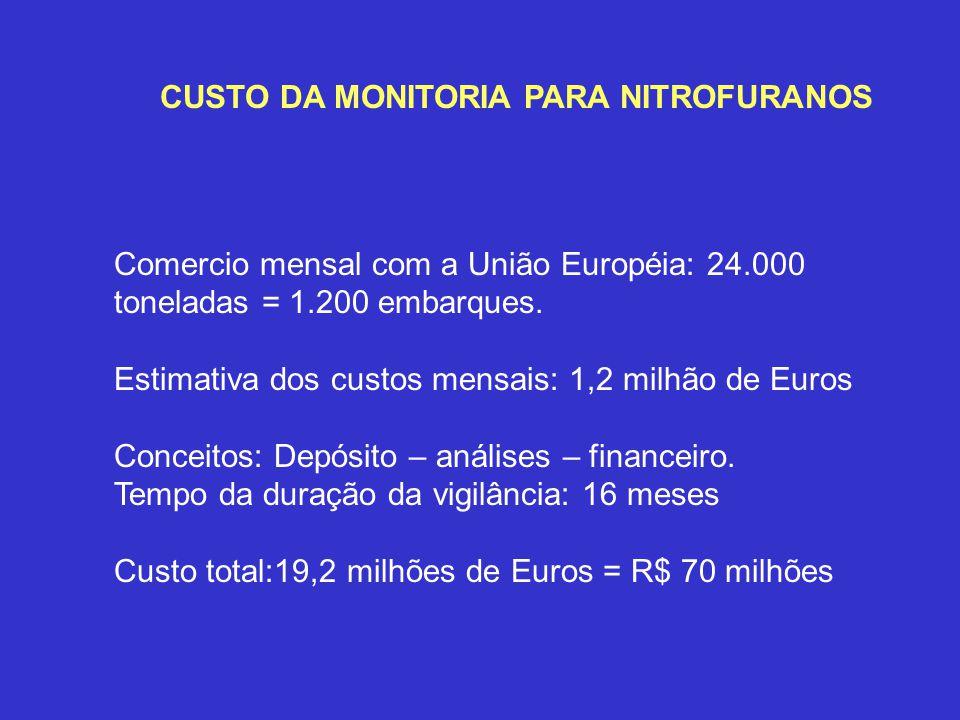 CUSTO DA MONITORIA PARA NITROFURANOS