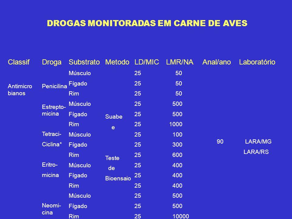 DROGAS MONITORADAS EM CARNE DE AVES