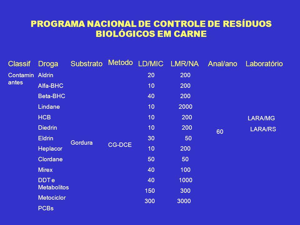 PROGRAMA NACIONAL DE CONTROLE DE RESÍDUOS BIOLÓGICOS EM CARNE
