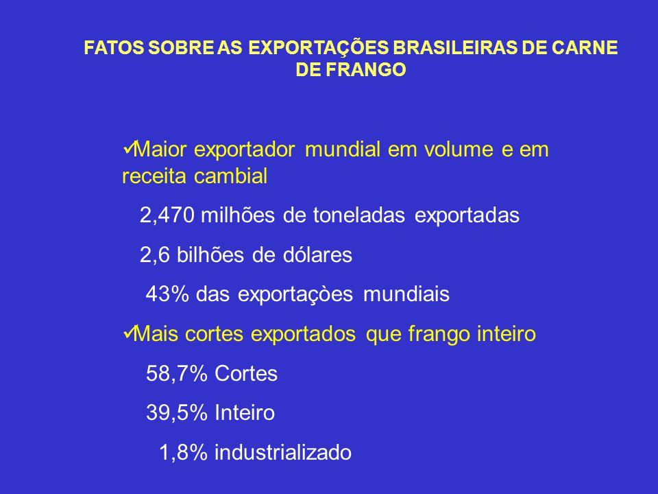 FATOS SOBRE AS EXPORTAÇÕES BRASILEIRAS DE CARNE DE FRANGO