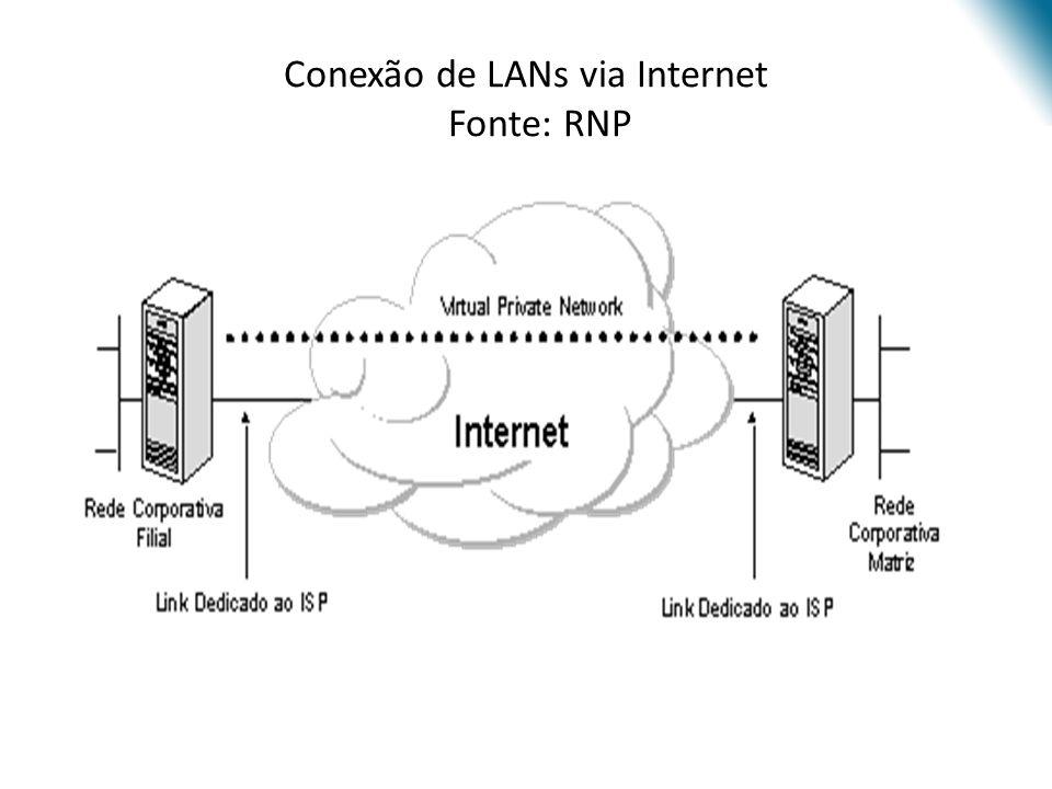 Conexão de LANs via Internet Fonte: RNP