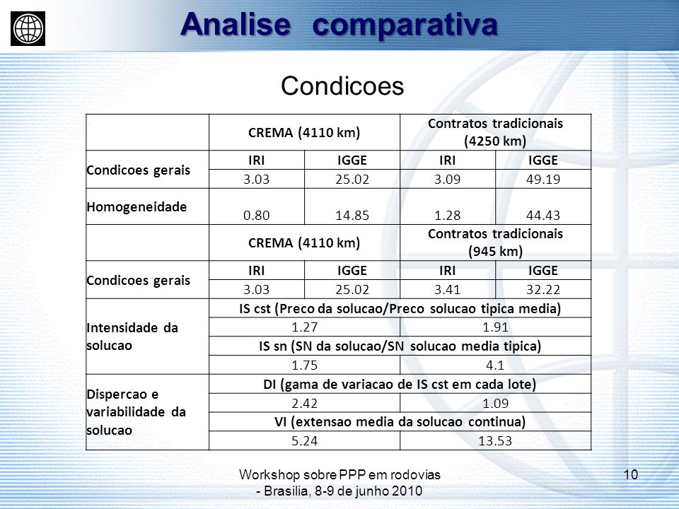 Analise comparativa Condicoes CREMA (4110 km) Contratos tradicionais