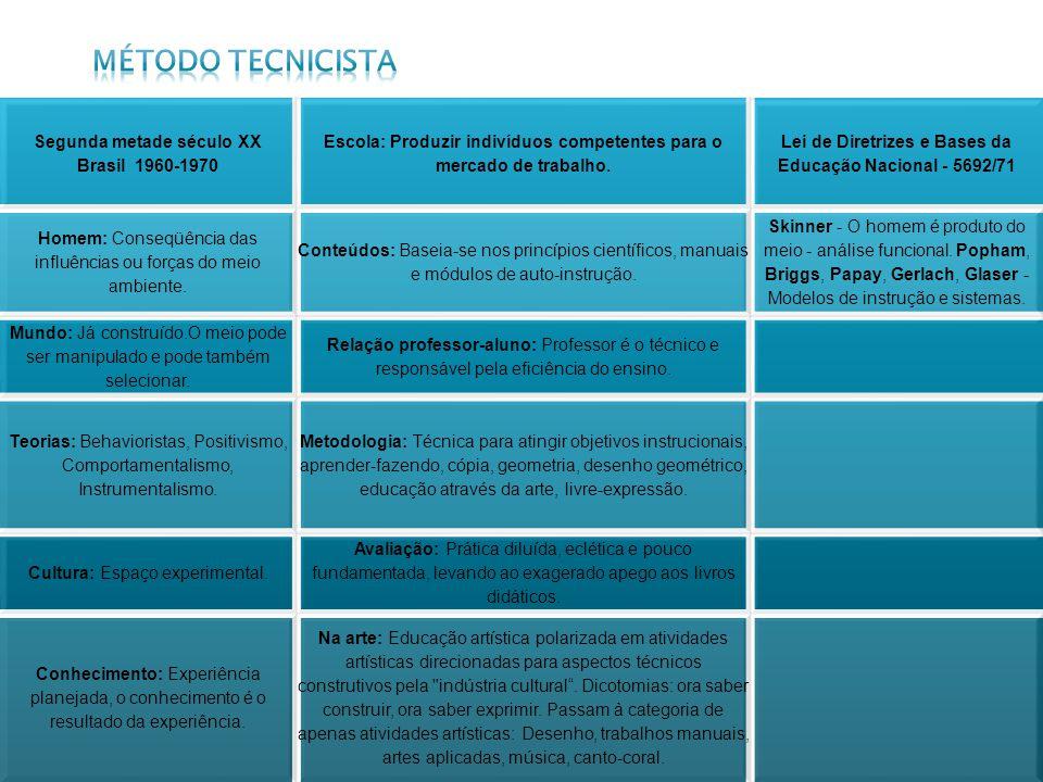 Método tecnicista Segunda metade século XX Brasil 1960-1970