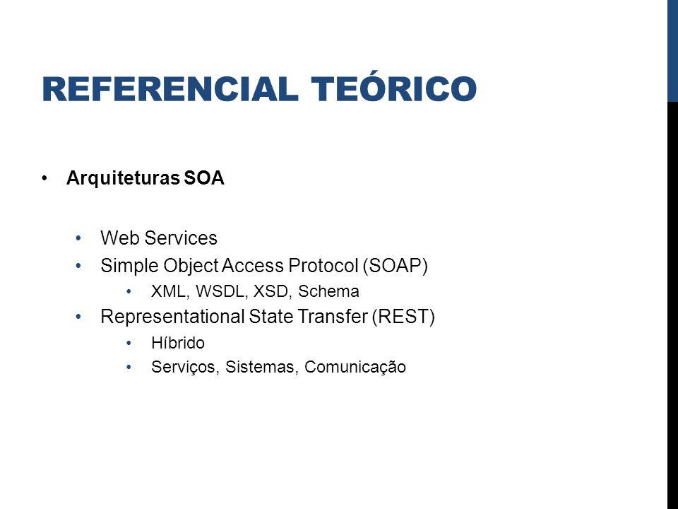 Referencial Teórico Arquiteturas SOA Web Services