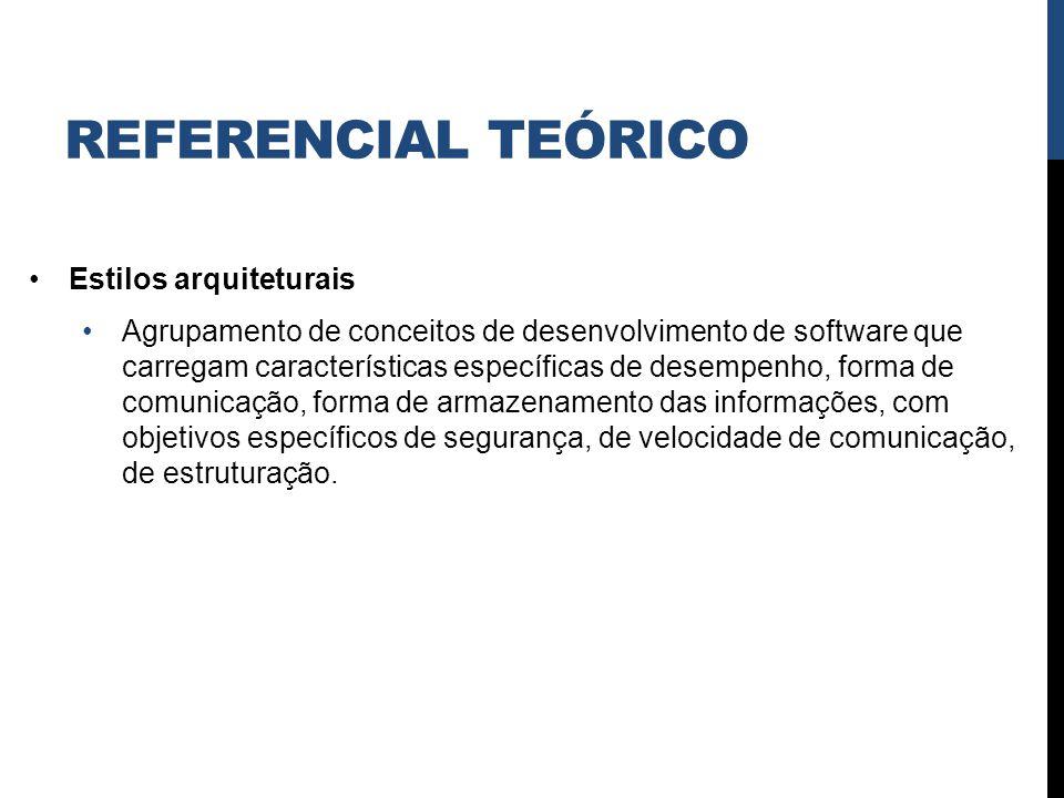 Referencial teórico Estilos arquiteturais